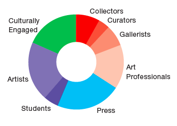 GalleriesNow audience by sector